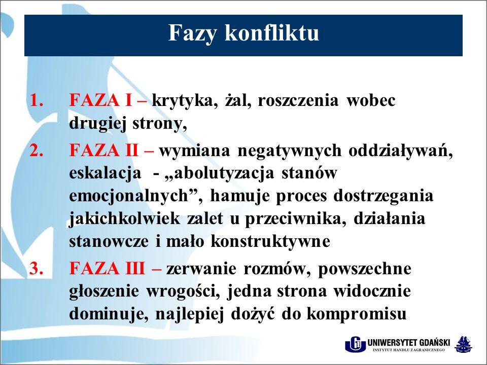 Fazy konfliktu FAZA I – krytyka, żal, roszczenia wobec drugiej strony,