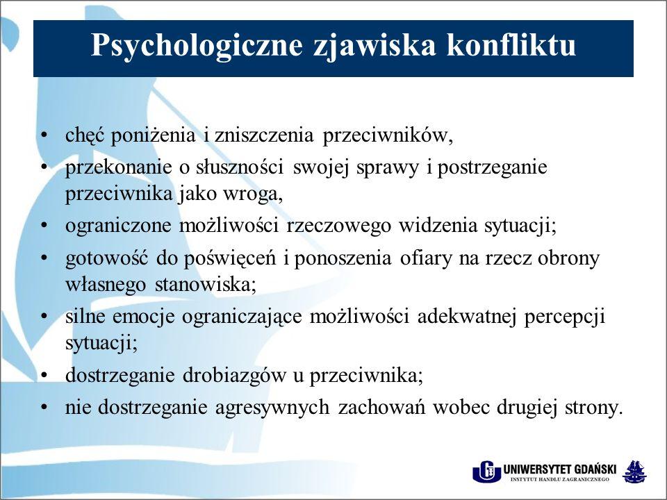 Psychologiczne zjawiska konfliktu