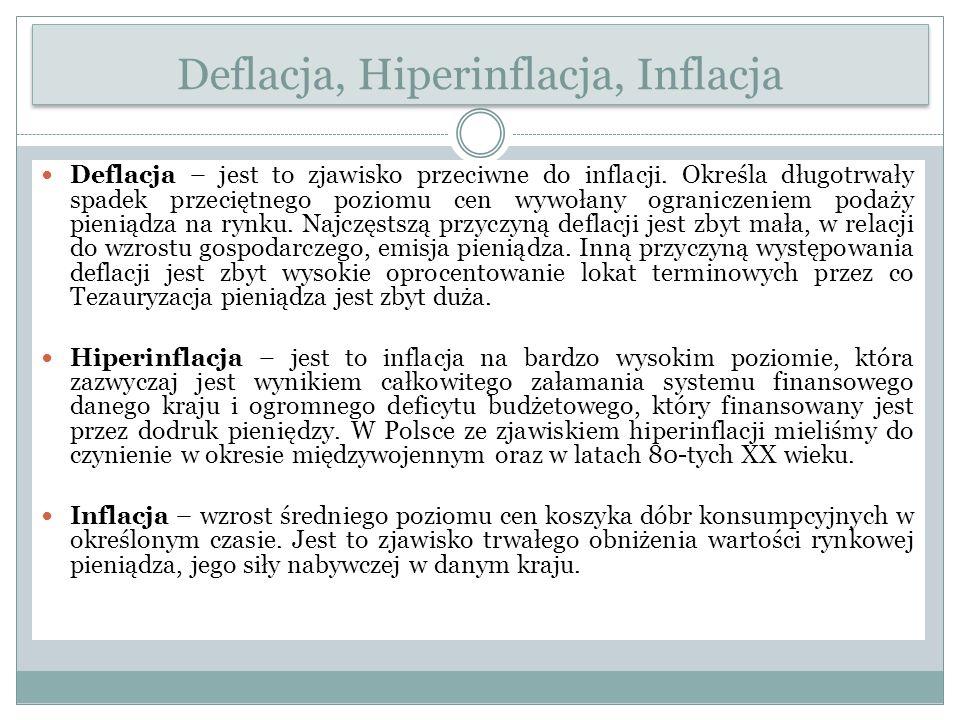 Deflacja, Hiperinflacja, Inflacja