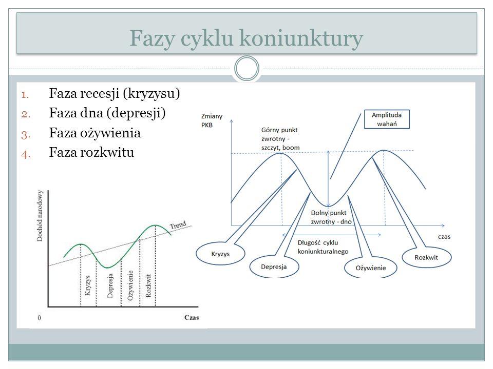Fazy cyklu koniunktury