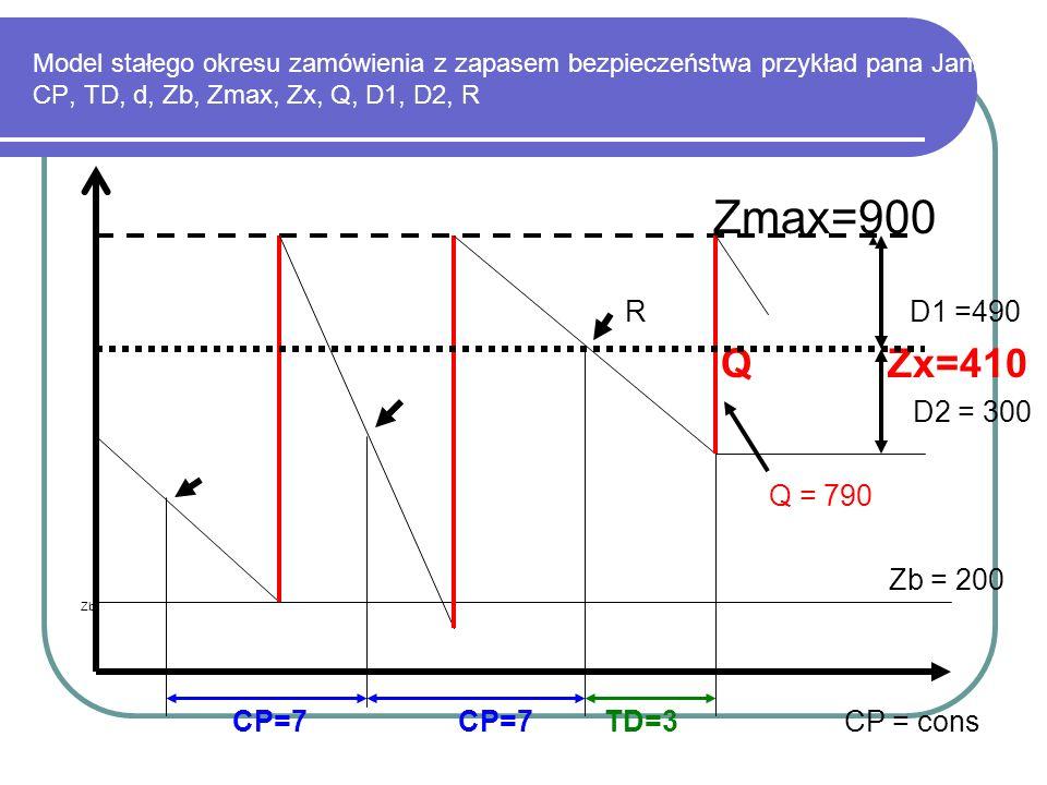 Model stałego okresu zamówienia z zapasem bezpieczeństwa przykład pana Jana CP, TD, d, Zb, Zmax, Zx, Q, D1, D2, R
