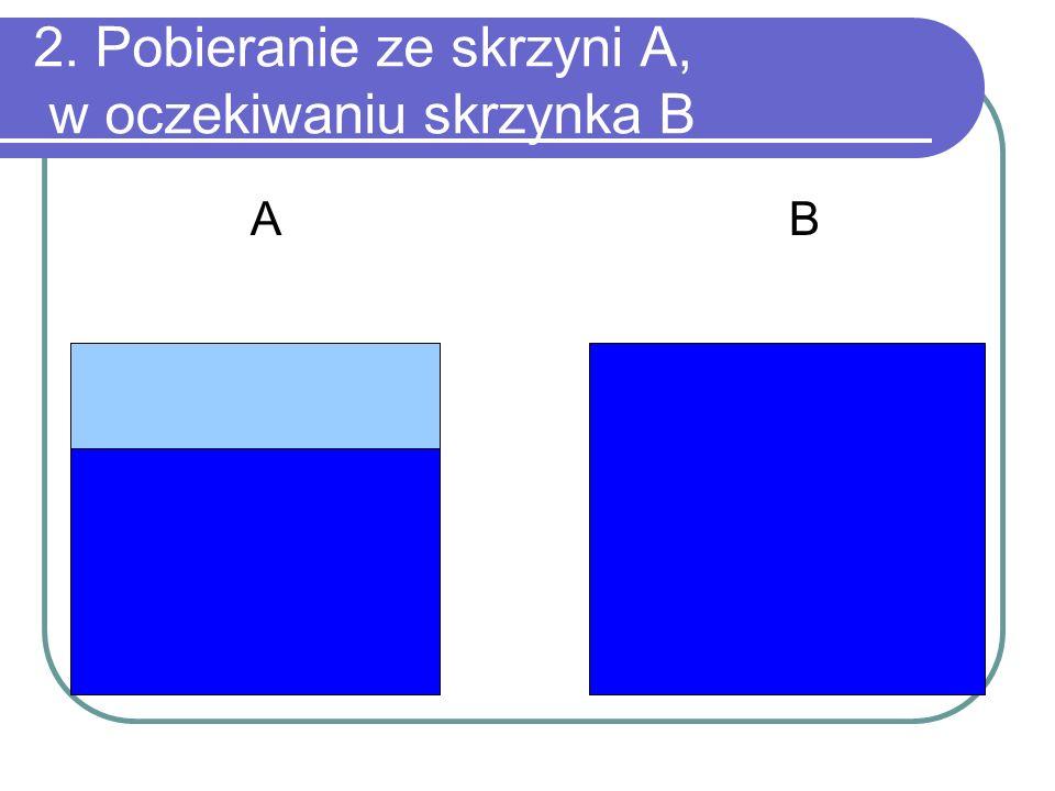 2. Pobieranie ze skrzyni A, w oczekiwaniu skrzynka B