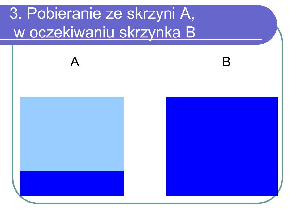 3. Pobieranie ze skrzyni A, w oczekiwaniu skrzynka B