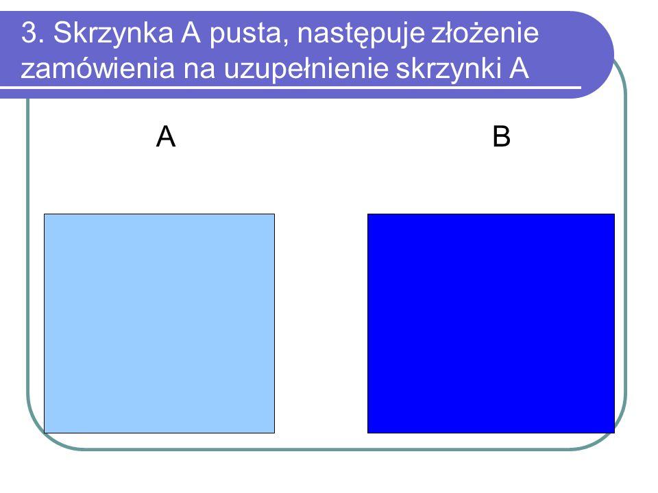 3. Skrzynka A pusta, następuje złożenie zamówienia na uzupełnienie skrzynki A