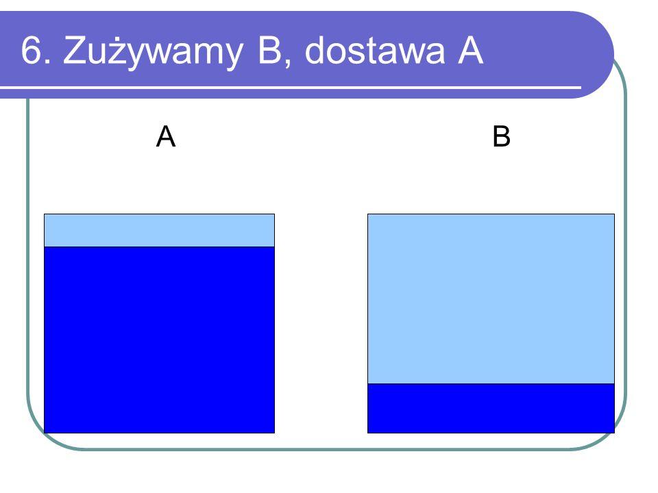 6. Zużywamy B, dostawa A A B