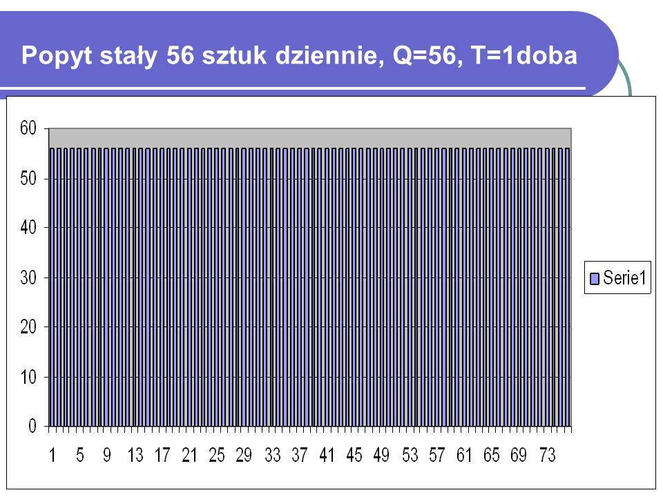 Popyt stały 56 sztuk dziennie, Q=56, T=1doba
