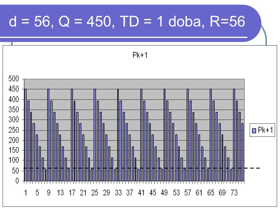 d = 56, Q = 450, TD = 1 doba, R=56