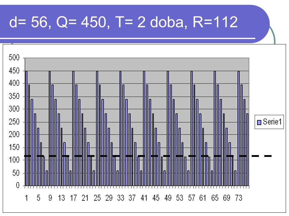 d= 56, Q= 450, T= 2 doba, R=112