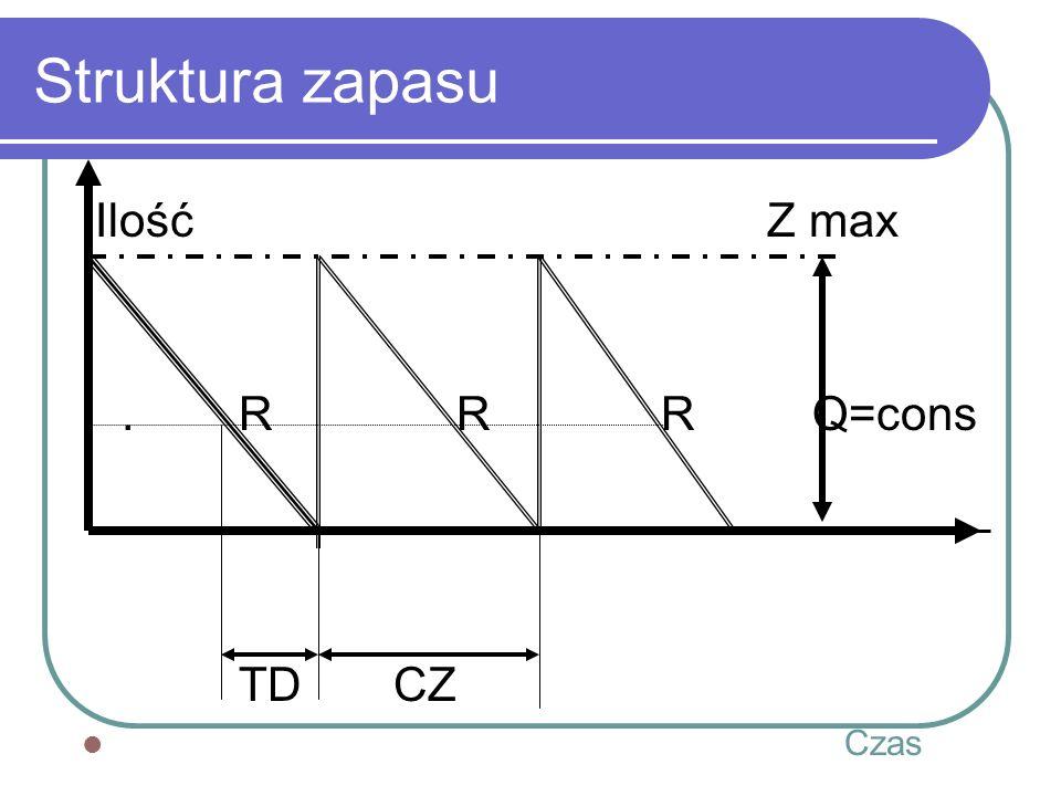 Struktura zapasu Ilość Z max. . R R R Q=cons.