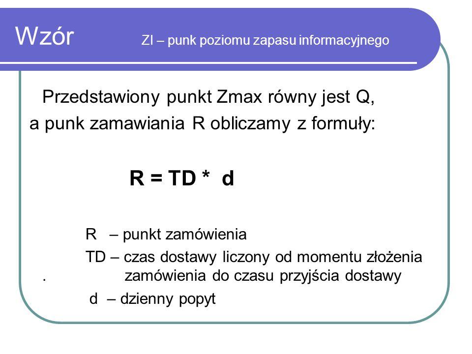 Wzór ZI – punk poziomu zapasu informacyjnego