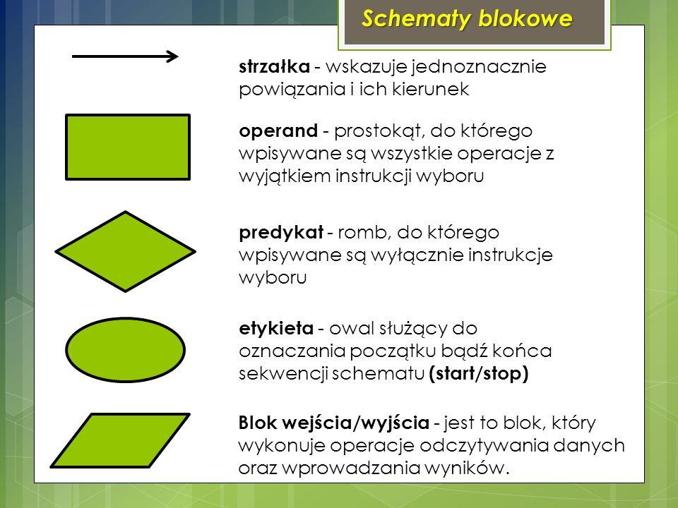 Schematy blokowe strzałka - wskazuje jednoznacznie powiązania i ich kierunek.