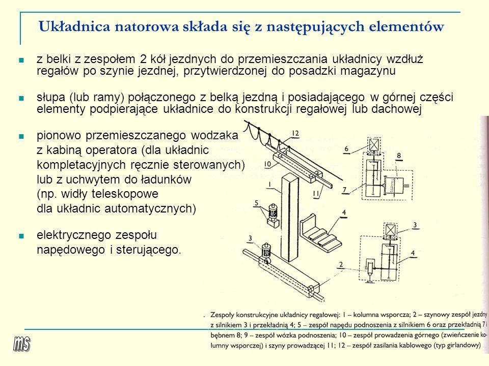 Układnica natorowa składa się z następujących elementów
