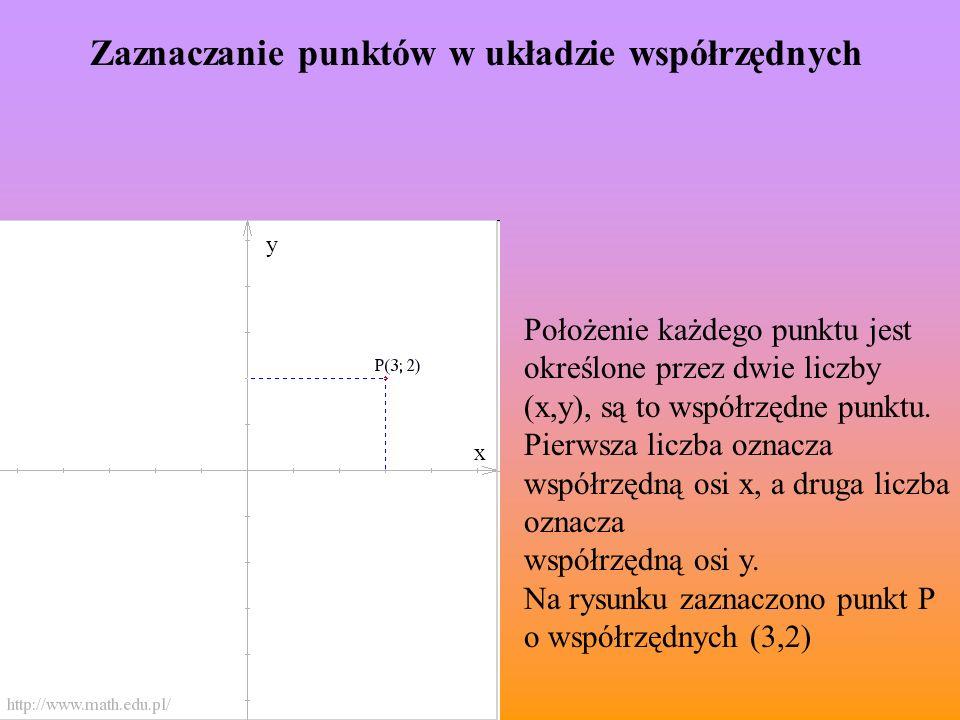 Zaznaczanie punktów w układzie współrzędnych