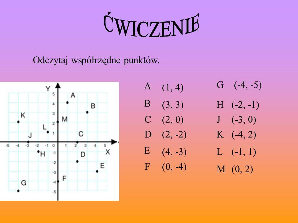 ĆWICZENIE Odczytaj współrzędne punktów. A G (-4, -5) (1, 4) B (3, 3) H