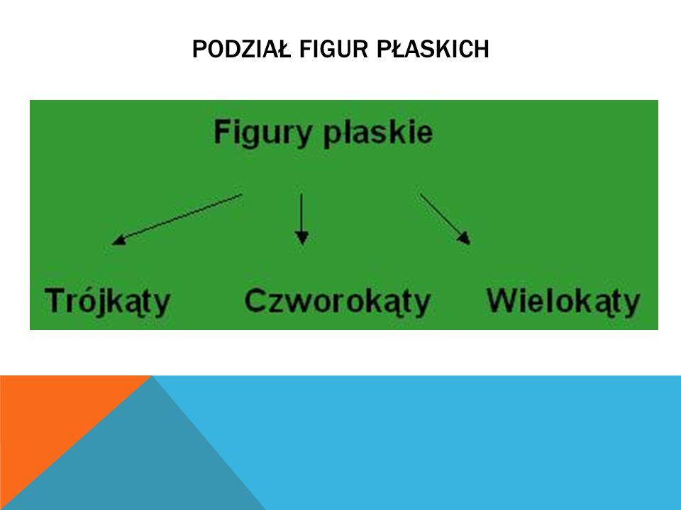Podział figur płaskich