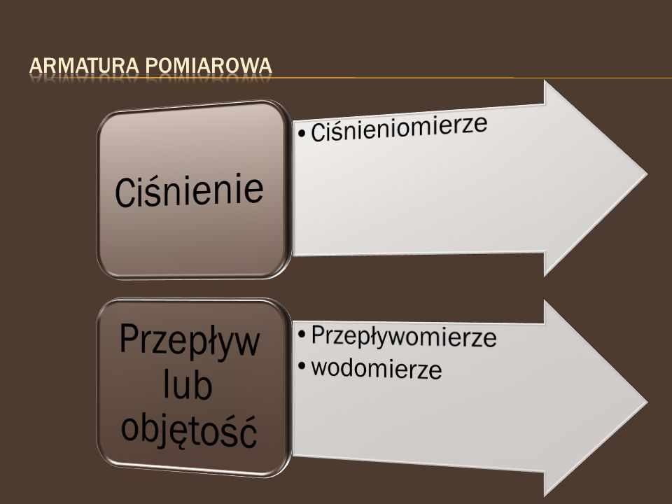 Ciśnienie Przepływ lub objętość Ciśnieniomierze Przepływomierze