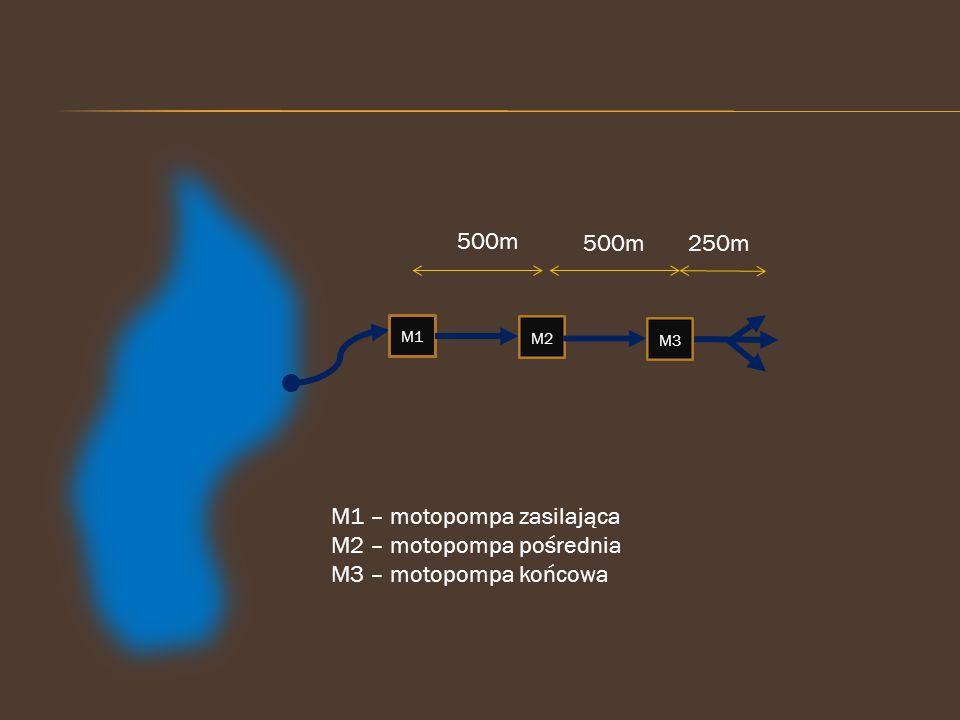 M1 – motopompa zasilająca M2 – motopompa pośrednia