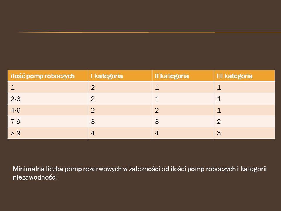 ilość pomp roboczych I kategoria. II kategoria. III kategoria. 1. 2. 2-3. 4-6. 7-9. 3. > 9.