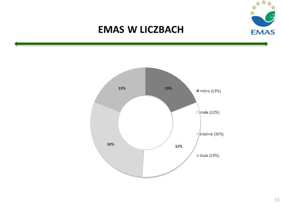 EMAS W LICZBACH