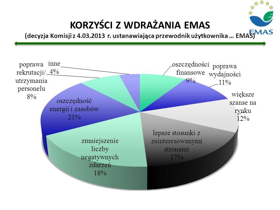 KORZYŚCI Z WDRAŻANIA EMAS (decyzja Komisji z 4. 03. 2013 r
