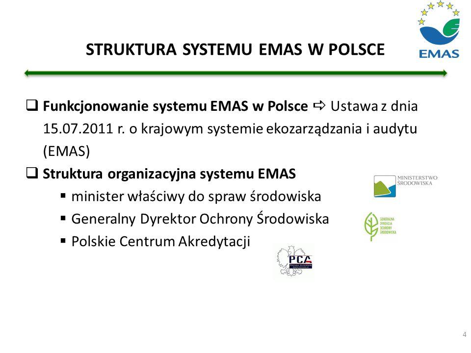 STRUKTURA SYSTEMU EMAS W POLSCE
