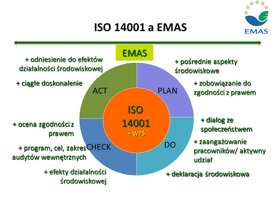 ISO 14001 a EMAS ISO 14001 EMAS ACT PLAN DO CHECK