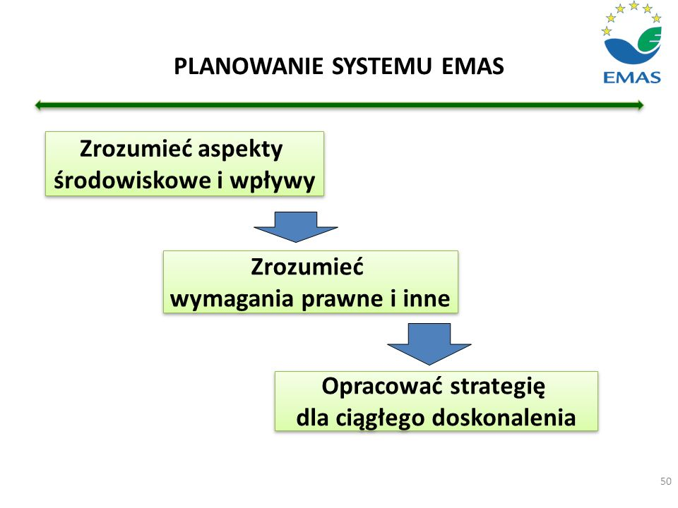 PLANOWANIE SYSTEMU EMAS