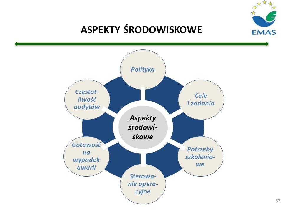 ASPEKTY ŚRODOWISKOWE Aspekty środowi-skowe Polityka