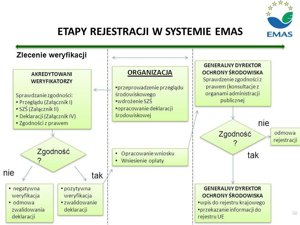 ETAPY REJESTRACJI W SYSTEMIE EMAS