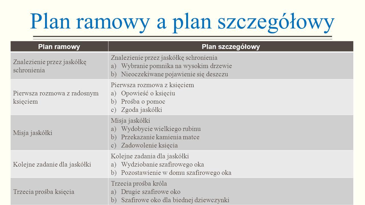 Plan ramowy a plan szczegółowy