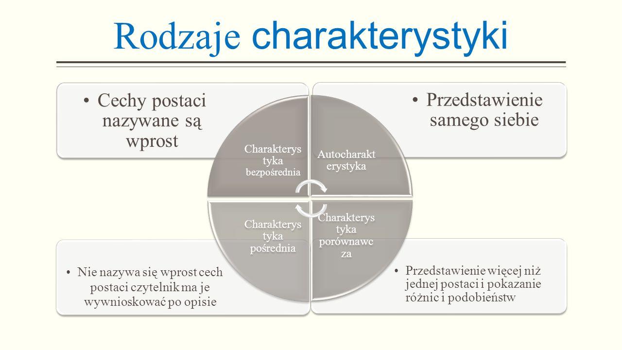 Rodzaje charakterystyki