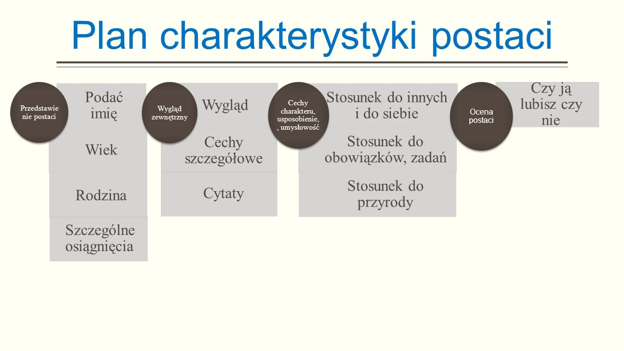 Plan charakterystyki postaci