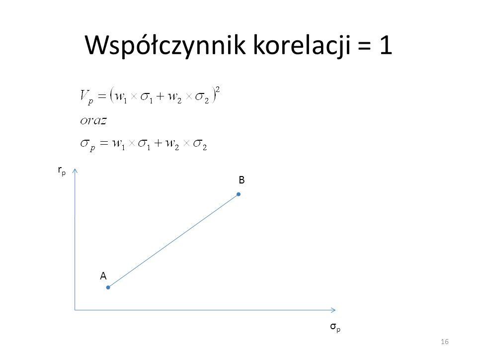 Współczynnik korelacji = 1
