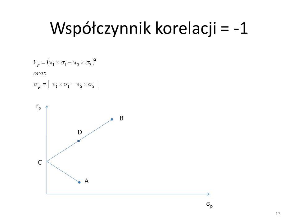 Współczynnik korelacji = -1