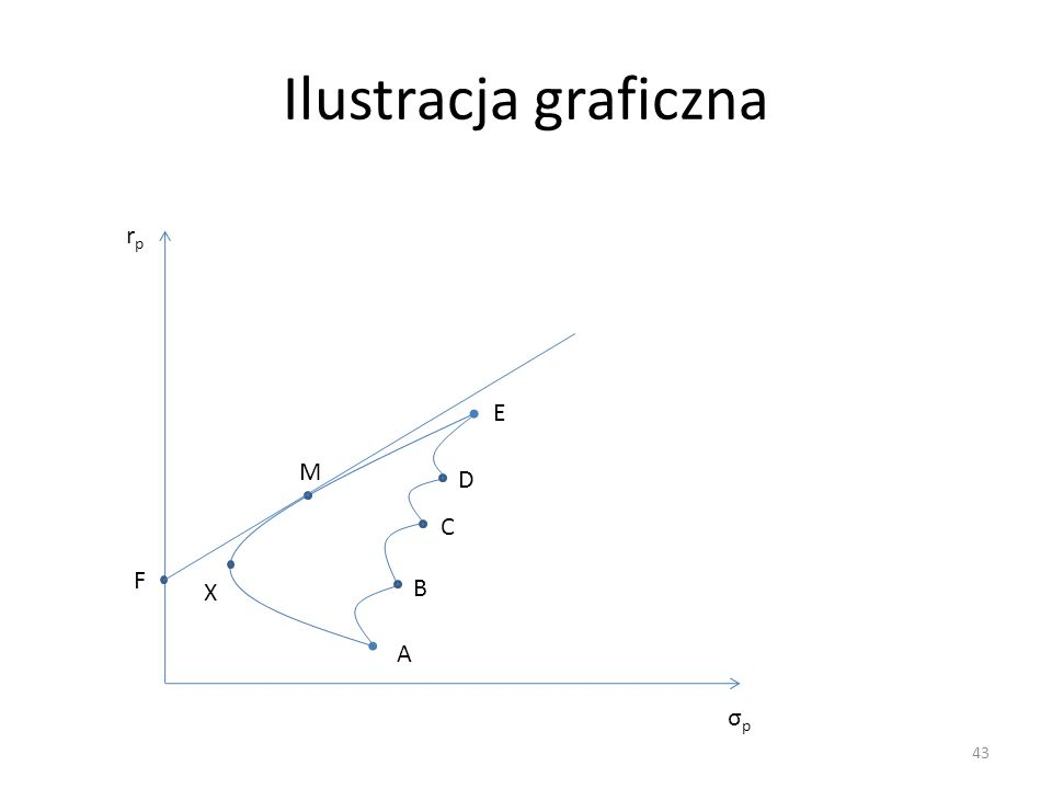 Ilustracja graficzna rp E M D C F X B A σp