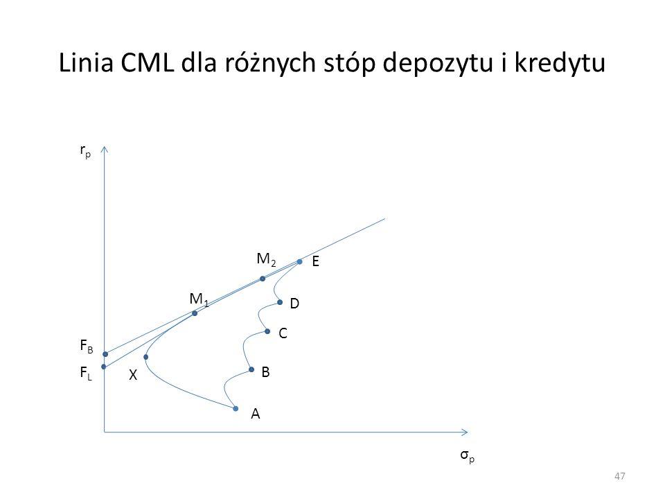 Linia CML dla różnych stóp depozytu i kredytu