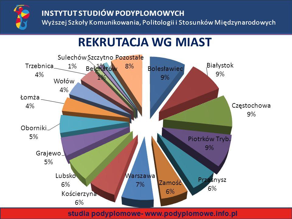 studia podyplomowe- www.podyplomowe.info.pl