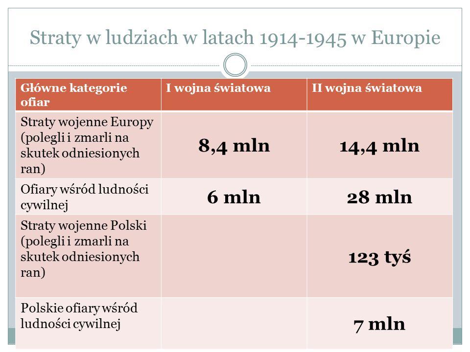 Straty w ludziach w latach 1914-1945 w Europie