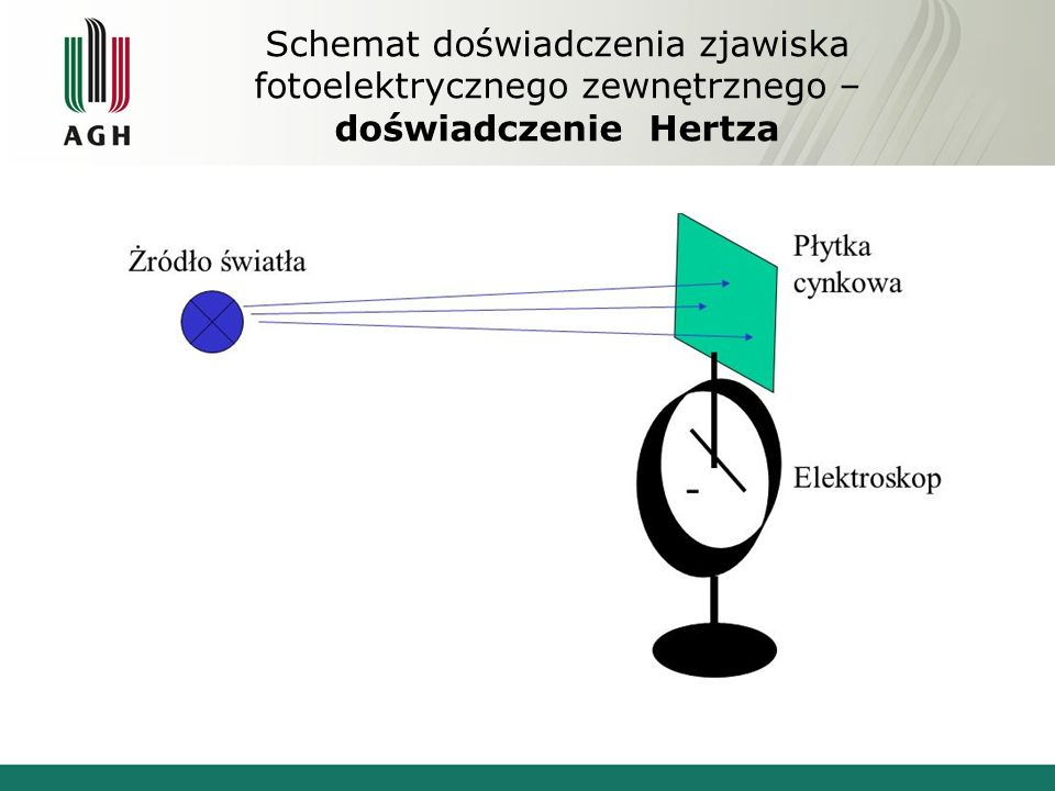 Schemat doświadczenia zjawiska fotoelektrycznego zewnętrznego – doświadczenie Hertza