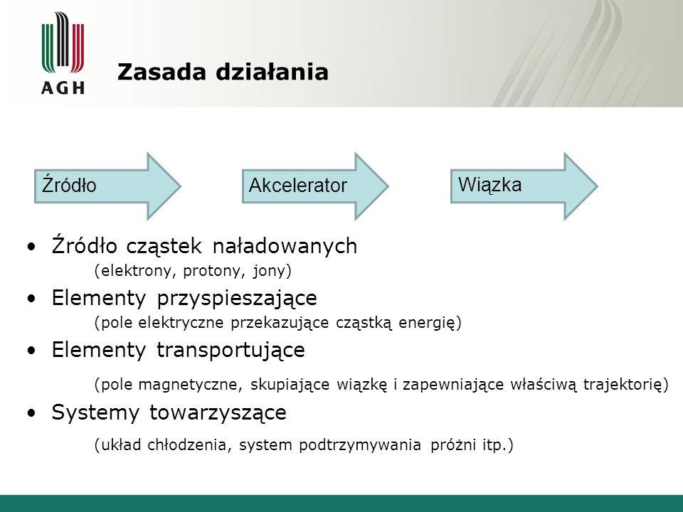Zasada działania Źródło. Akcelerator. Wiązka. Źródło cząstek naładowanych. (elektrony, protony, jony)