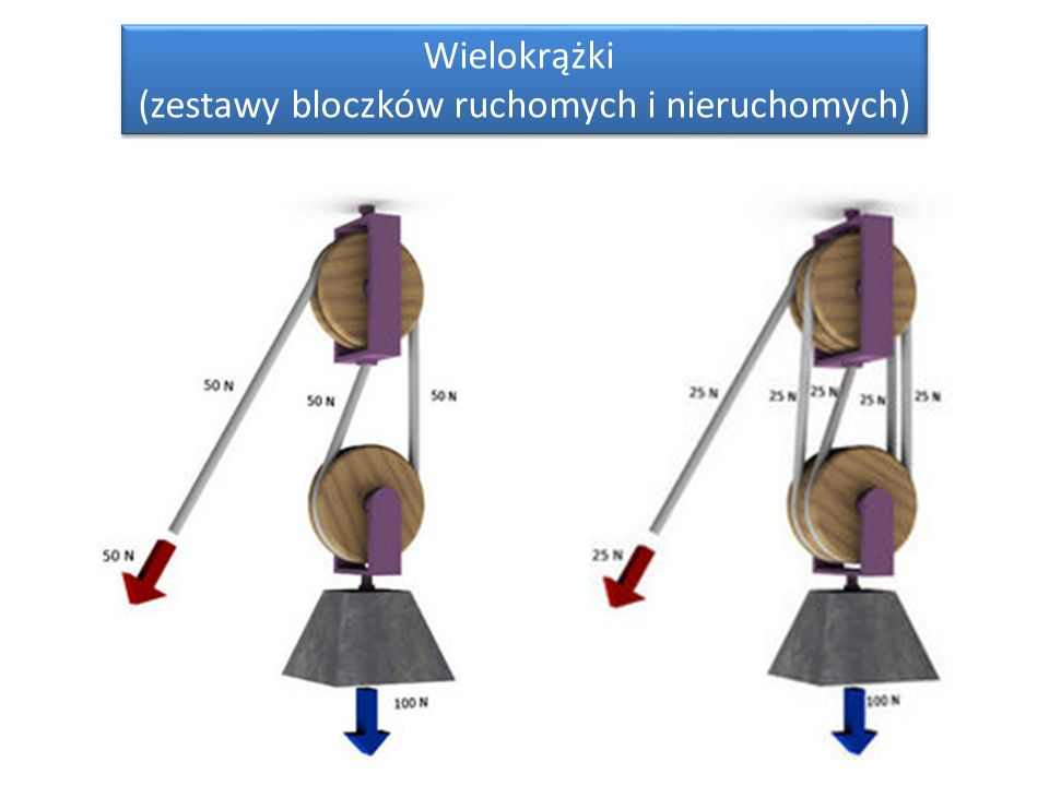 (zestawy bloczków ruchomych i nieruchomych)
