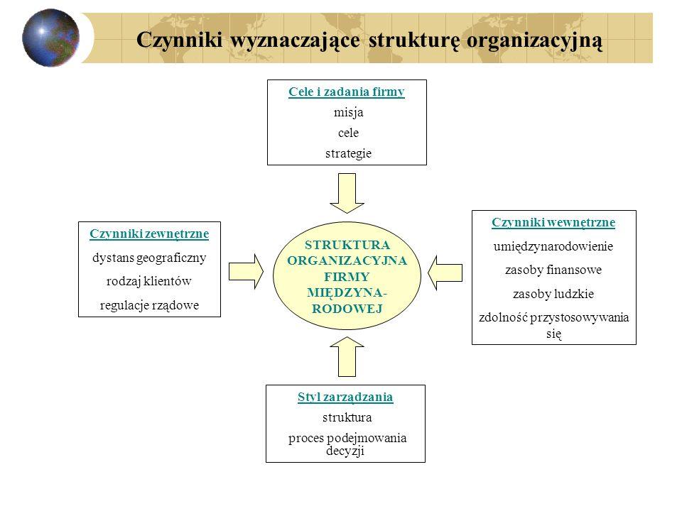 Czynniki wyznaczające strukturę organizacyjną