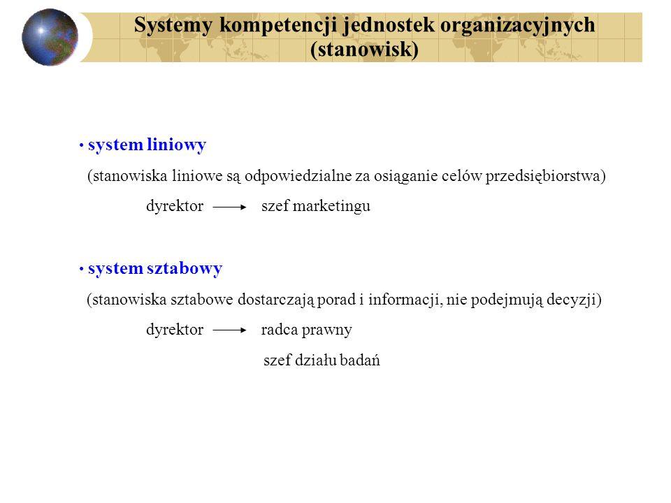 Systemy kompetencji jednostek organizacyjnych (stanowisk)
