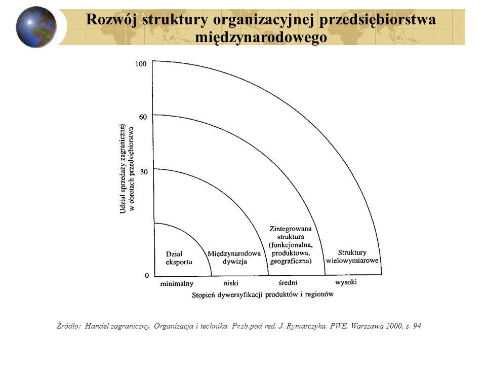 Rozwój struktury organizacyjnej przedsiębiorstwa międzynarodowego