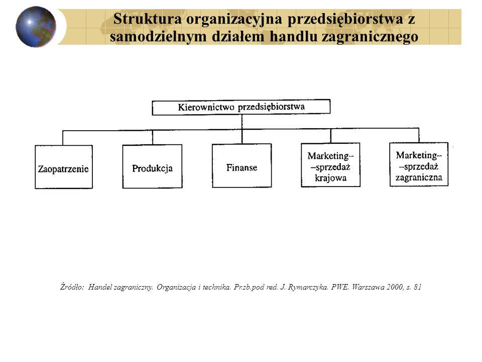 Struktura organizacyjna przedsiębiorstwa z samodzielnym działem handlu zagranicznego
