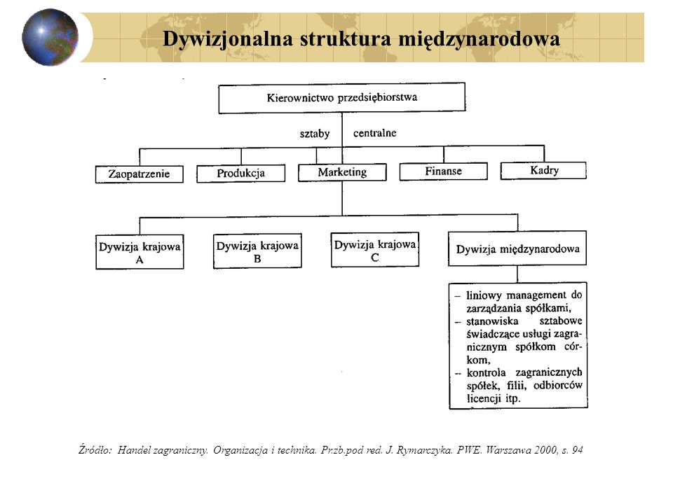 Dywizjonalna struktura międzynarodowa