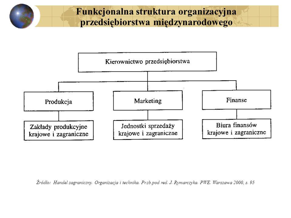 Funkcjonalna struktura organizacyjna przedsiębiorstwa międzynarodowego
