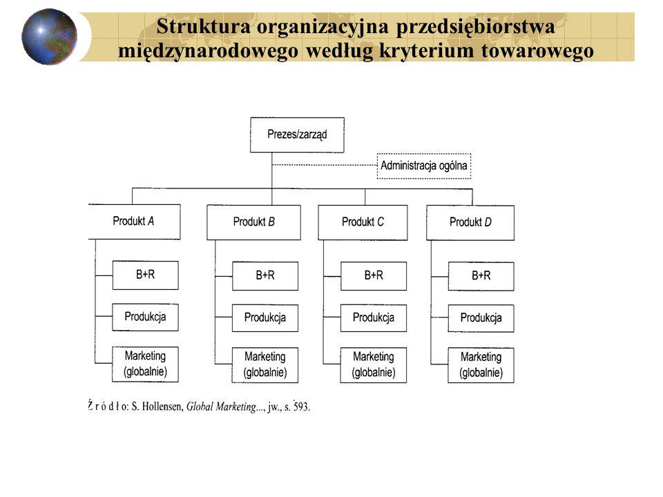 Struktura organizacyjna przedsiębiorstwa międzynarodowego według kryterium towarowego