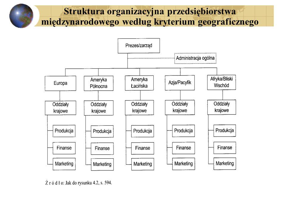 Struktura organizacyjna przedsiębiorstwa międzynarodowego według kryterium geograficznego