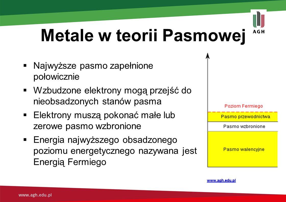 Metale w teorii Pasmowej
